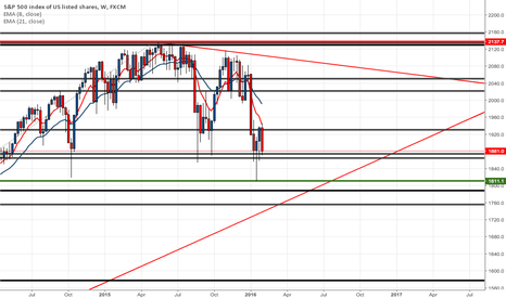 SPX500: Equity Risk Trends Still Tilted to the Downside