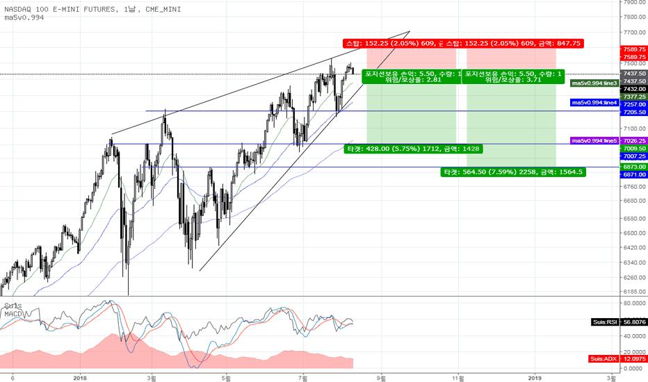 NQ1!: NASDAQ 100 (NQ1!) 매도 전략