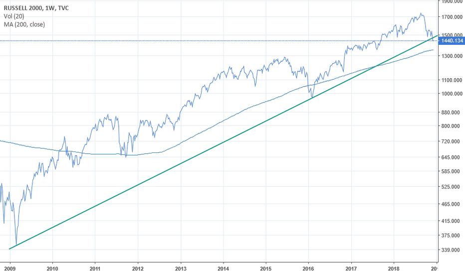 RUT: Russell 2000 Index trendline broken