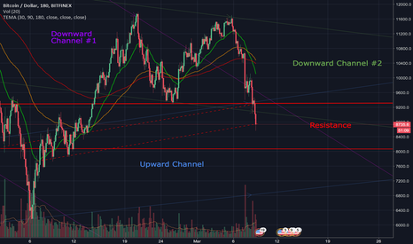 BTCUSD: sideways action for the next 4-6 hours