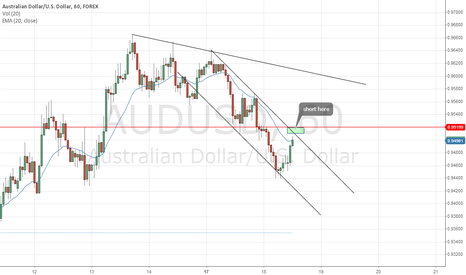 AUDUSD: AUDUSD - will be looking for shorts soon
