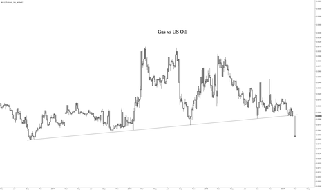 RB1!/USOIL: Gas/Crude spread looks unhealthy