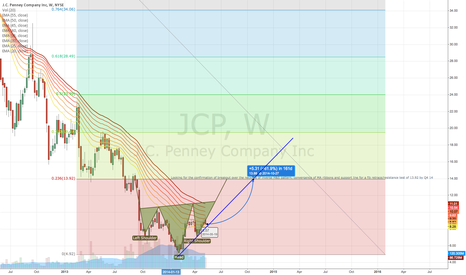 JCP: JCP Weekly Inverse H&S (Q4 Projection)