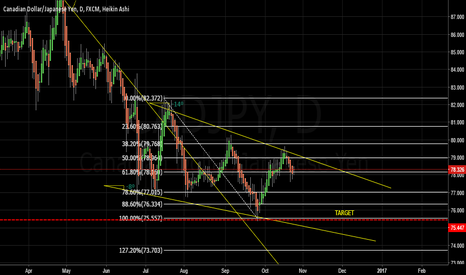 CADJPY: Sell CADJPY D Chart
