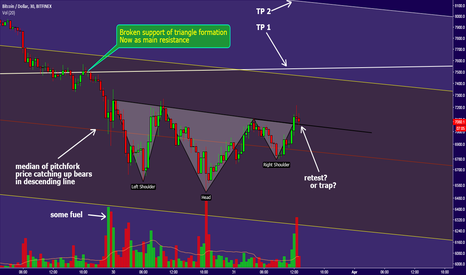 BTCUSD: BTC short term trade. Multiple charts on log scale,$ 7500 target
