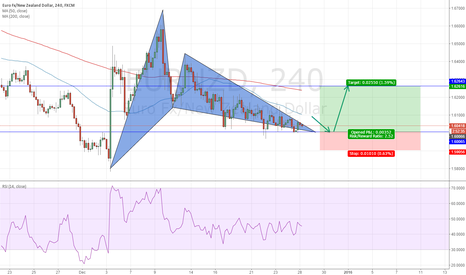 EURNZD: EURNZD analysis using Harmonic Trading
