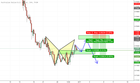 AUDUSD: AUDUSD Prediction...
