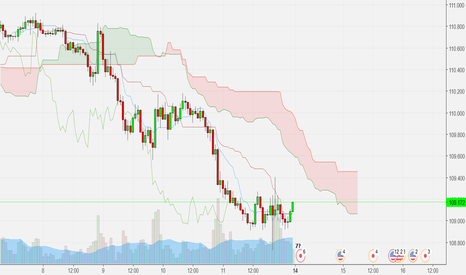 USDJPY: Ichimoku Weekly analysis (1Hr)