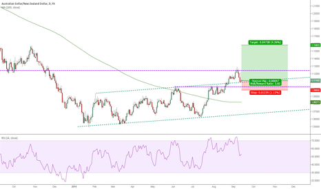 AUDNZD: AUDNZD - Long on pullback