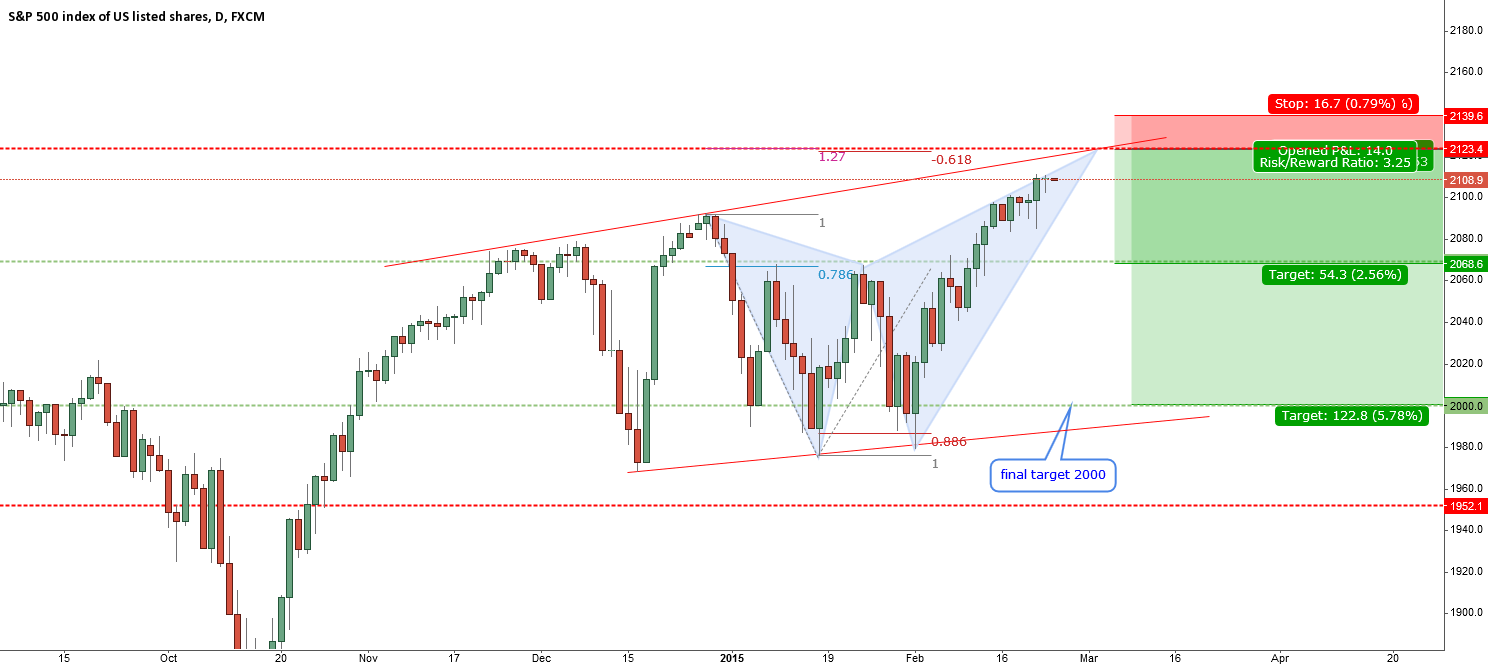 SPX500-bearish butterfly