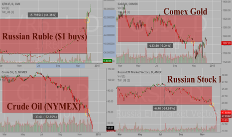 1/R61!: The Russian Destruction Continues:  Update from Nov 28 chart