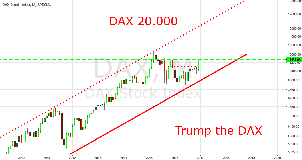 DAX 20.000, January: Signs of Market Capitulation