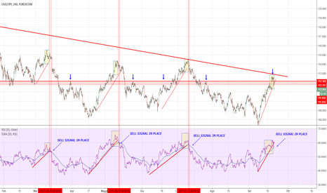 USDJPY: USDYEN: the last Hurrah?