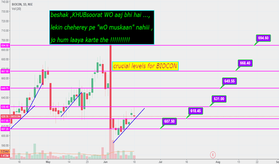 BIOCON: BIOCON IMPORTANT LEVELS ON THE UPSIDE !