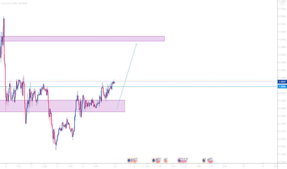 Expecting price look up for supply zone
