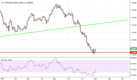 USDCAD: Found support at May's Low 2016!