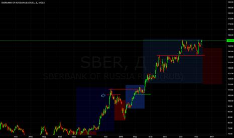 SBER: нормальный тренд  в сбере продолжается, ждем пробитие хаев.