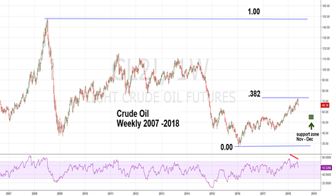 CL2!: Crude Oil in Seasonal Correction
