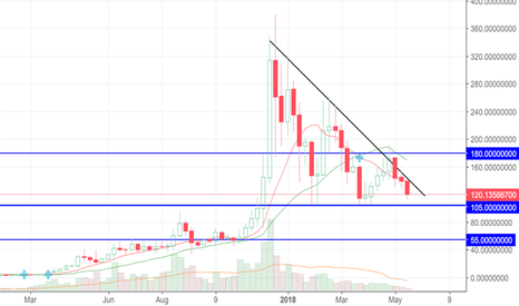 LTCUSD: Litecoin. The chances to go down below $ 100 are as high as neve
