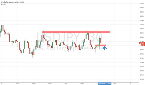 USDJPY: USDJPY retracement, expecting to retest 108.100 level