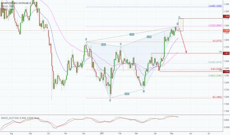 GBPUSD: GBPUSD Bearish potential reversal on 4H chart