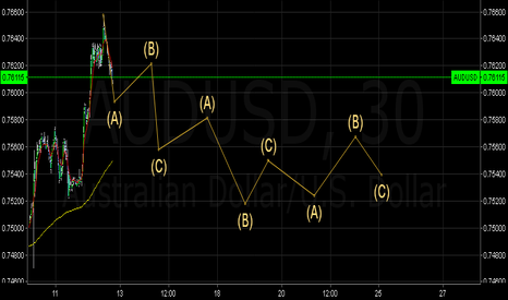 AUDUSD: Practice run. Test for accuracy
