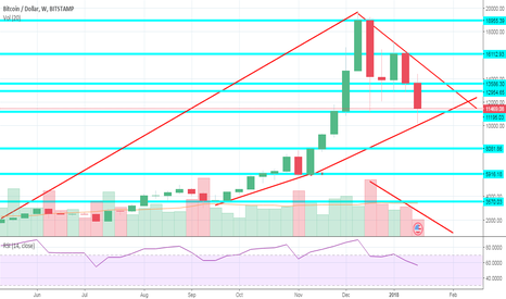 BTCUSD: This could be a last Fall of the year for BTC