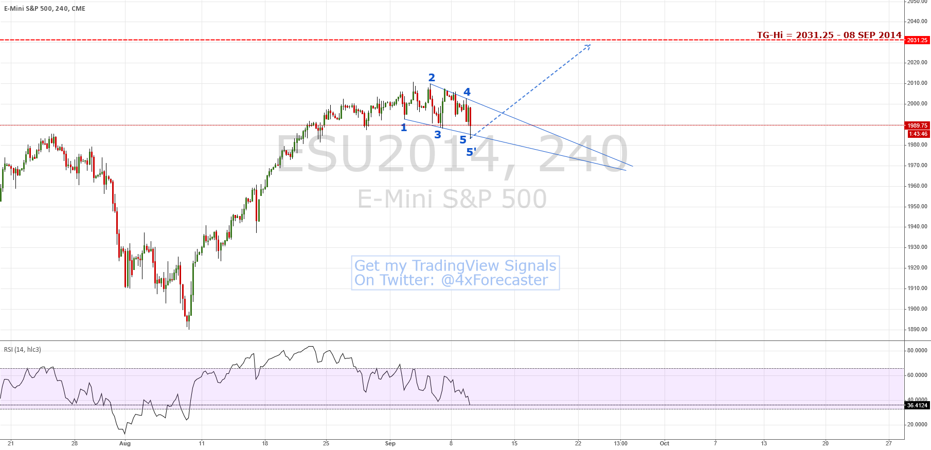 #ES Remains Bullish Per Model; 2031.25 Target Intact| #SP500