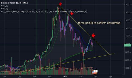 BTCUSD: down trend confirmed , we are going down to 6k