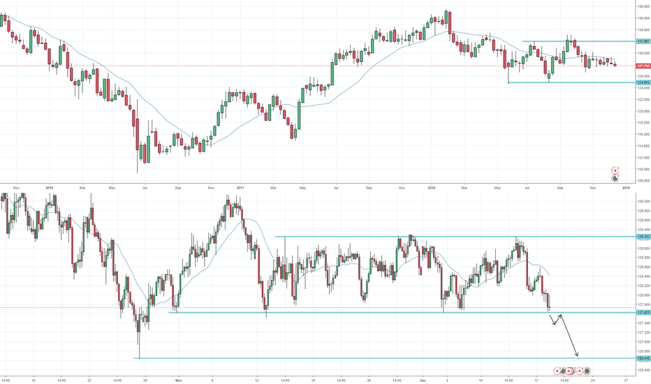 EURJPY: EURJPY: 5th support touch to break