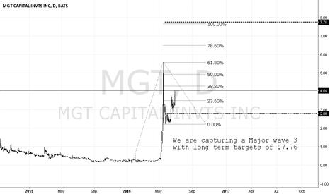 MGT: MGT Capital Investments LONG setup