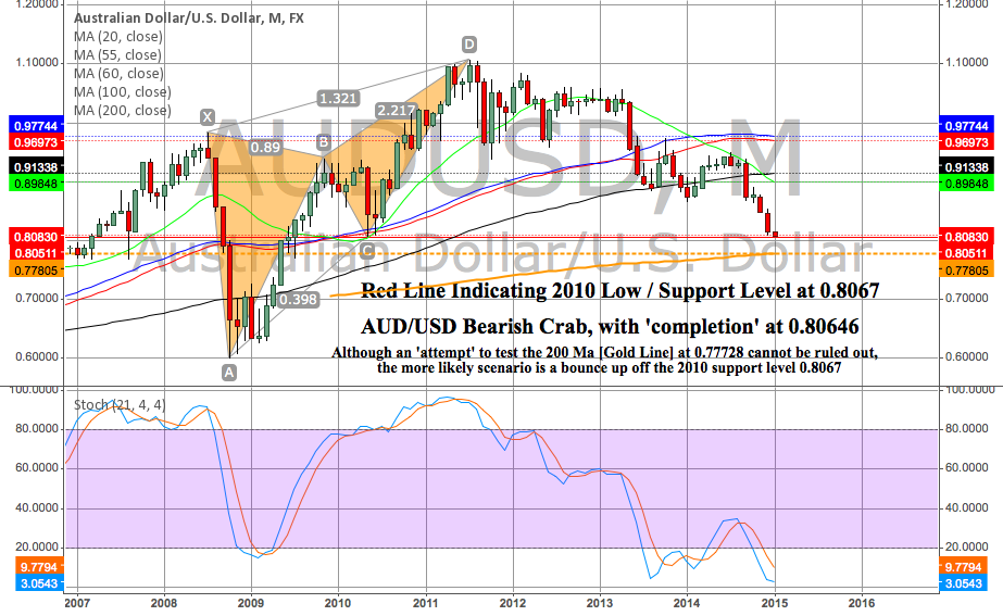 Bounce UP Red Line Indicating 2010 Low / Support Level at 0.8067