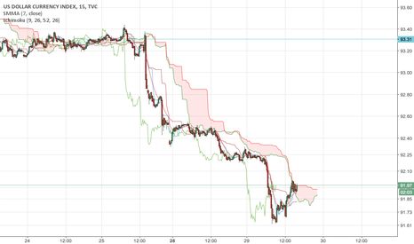 DXY: EUR/USD retrace long