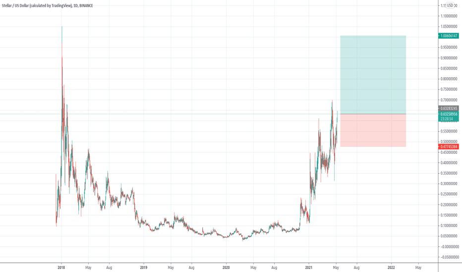 str btc tradingview