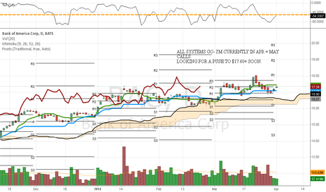 BAC: $BAC BAC SETTING UP FOR  A PUSH OVER $17.60 IMO.