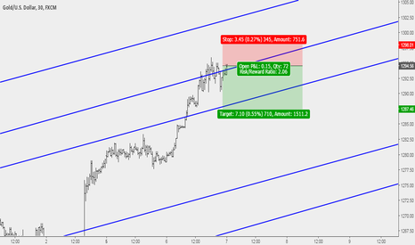 XAUUSD: Gold Sell Opportunity at Key Resistance