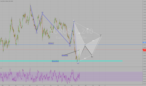 EURUSD: Still Bullish bias.. Correction Wave A confirmed.