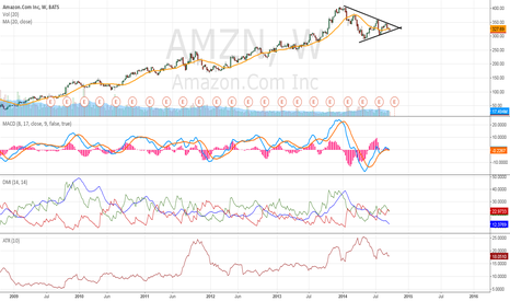 AMZN: AMZN is in an ascending triangle pattern