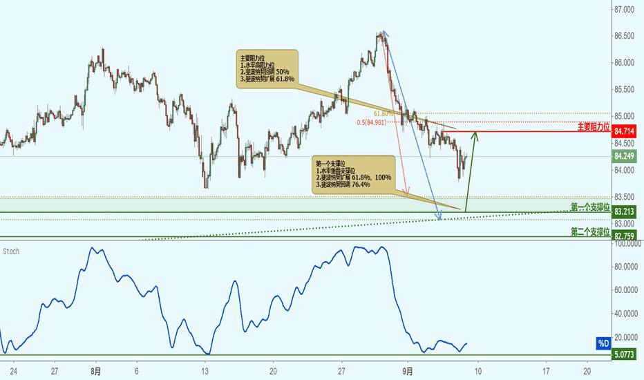 CADJPY: CADJPY 加元兑日元(2小时图)-接近支撑位,反弹上涨!