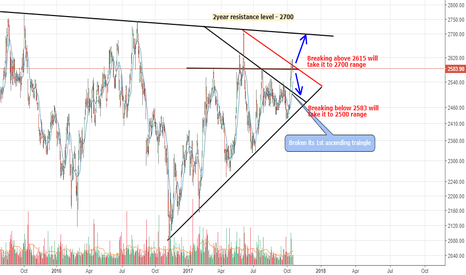 TCS: TCS - Will it break the 2nd Ascending triangle?