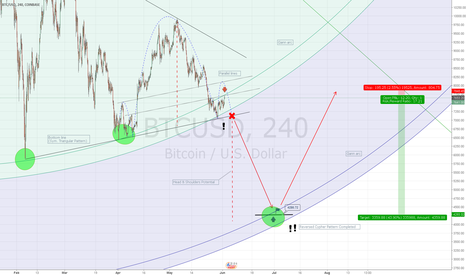 BTCUSD: A very good entry!