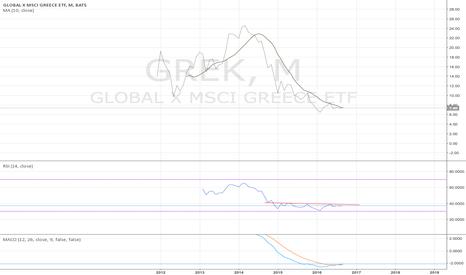 GREK: GREK monthly - it has a turning look - 9/1/2016