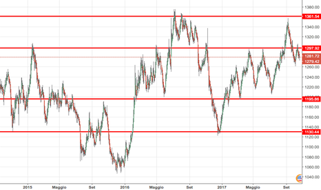 XAUUSD: Supporti e Resistenze GOLD (2014-2015)