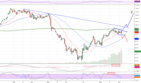 CLV2012: WTI Crude 09 Sep 2012