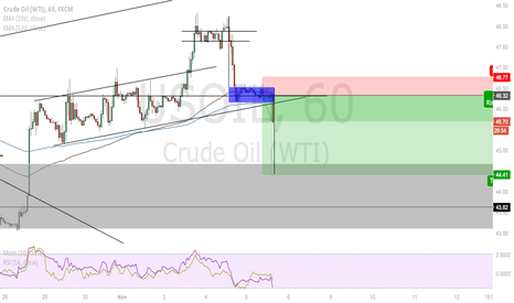 USOIL: USOIL going short