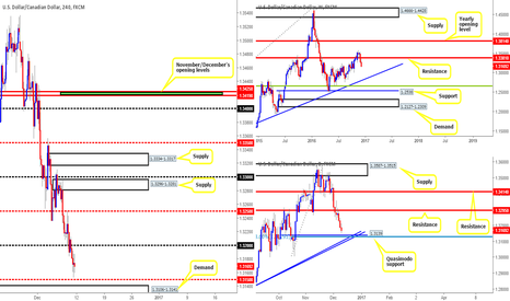 USDCAD: Our thoughts on the loonie...