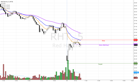 RHT: RHT - Day Trade