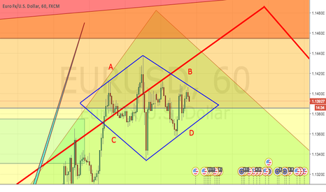 EURUSD: Diamond pattern waiting to break out!!!