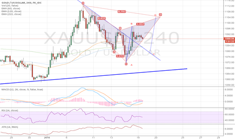 XAUUSD: short if the potential Cypher pattern completed