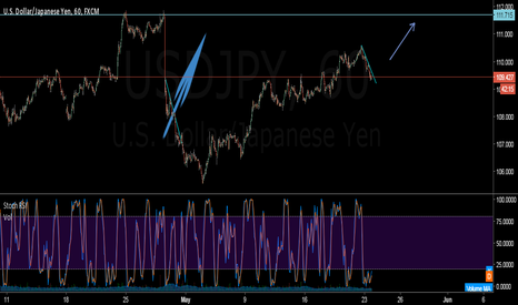 USDJPY: I will be buying USDJPY